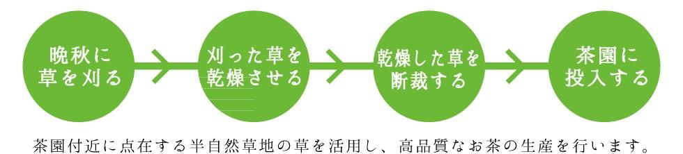 茶草場農法の作業手順